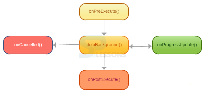 Android JSON Parser - SPLessons