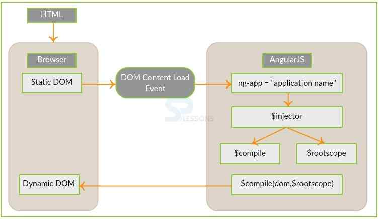 AngularJS HTML DOM - SPLessons