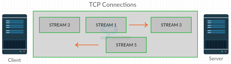 HTTP2 Flow Control - SPLessons