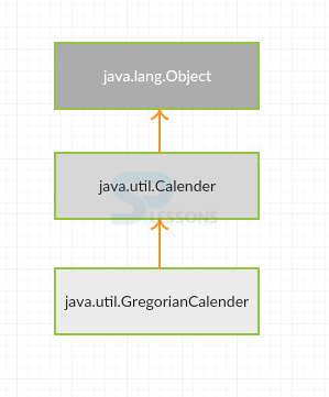 Java util Calender - SPLessons