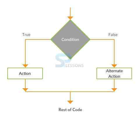 Pascal Code Flow - SPLessons